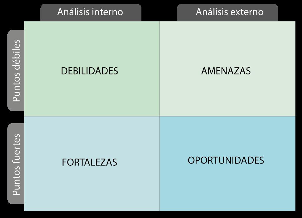 matriz análisis dafo